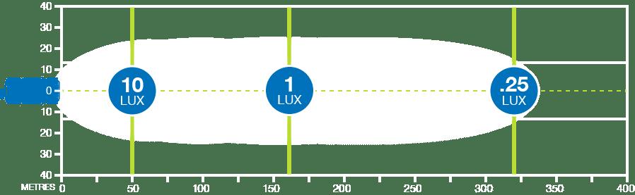 Korr HK30W LED light bar produces 1 lux at 162m