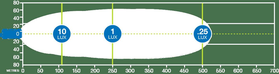 Korr HK90W LED light bar produces 1 lux at 250m