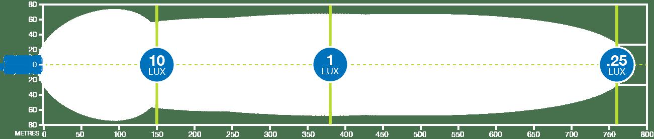 Korr XDD380 LED light bar produces 1 lux at 380m