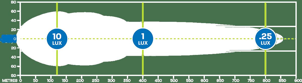 Hard Korr XDD400-G3 LED light bar produces 1 lux at 401m