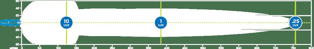 Hard Korr XDM380 LED marine area light produces 1 lux at 380m
